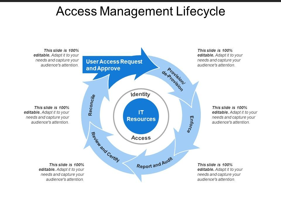 access management lifecycle templates powerpoint presentation slides template graphics Resume Identity And Access Management Resume Examples
