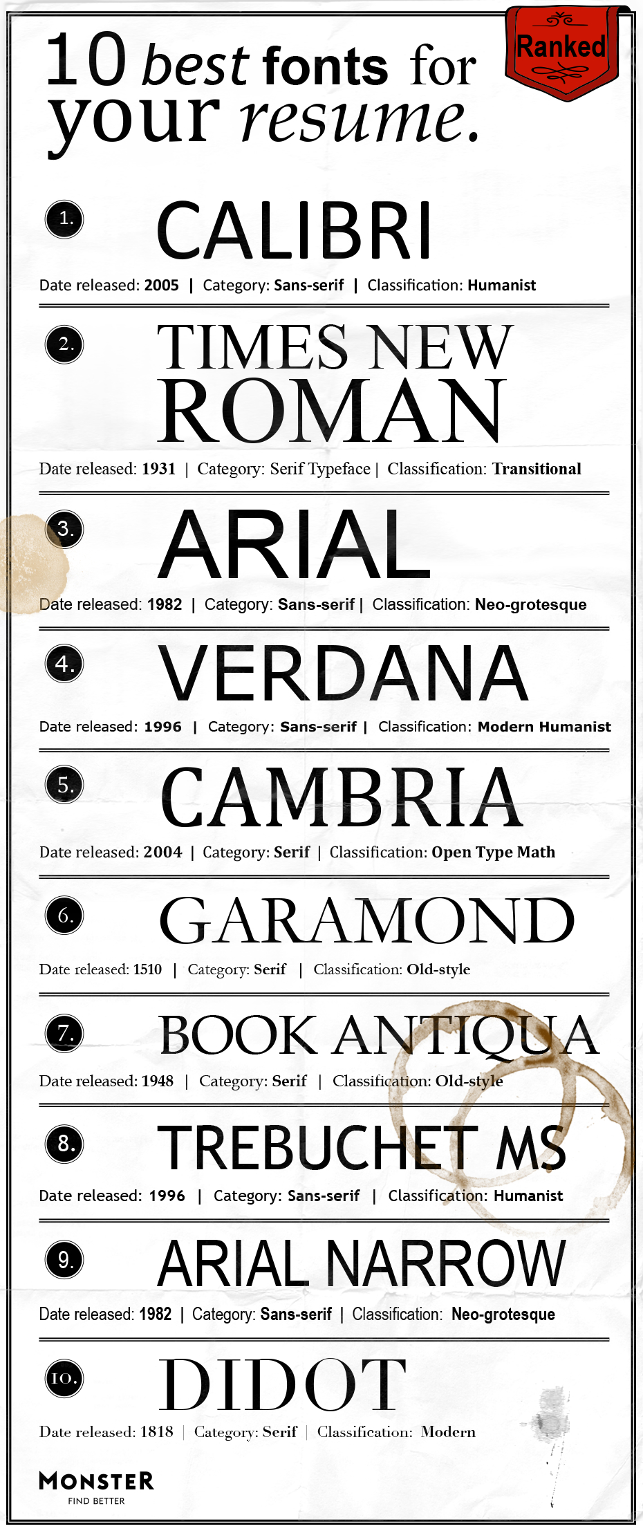 best font for resume monster suggestions fonts ranked flagger duties mckinsey agile Resume Resume Font Suggestions