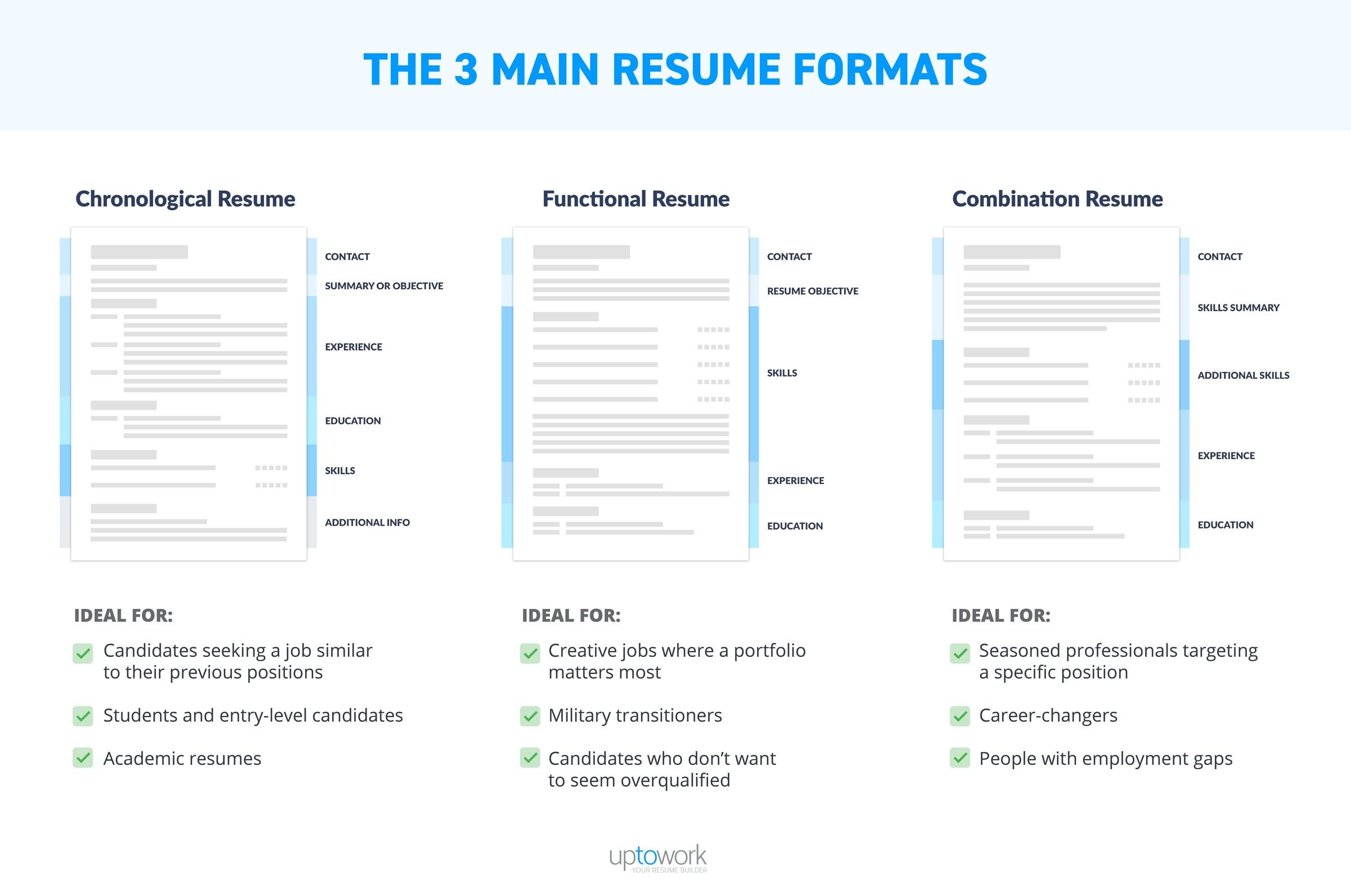 best resume format professional samples for work history example of three main formats Resume Best Resume Format For Long Work History