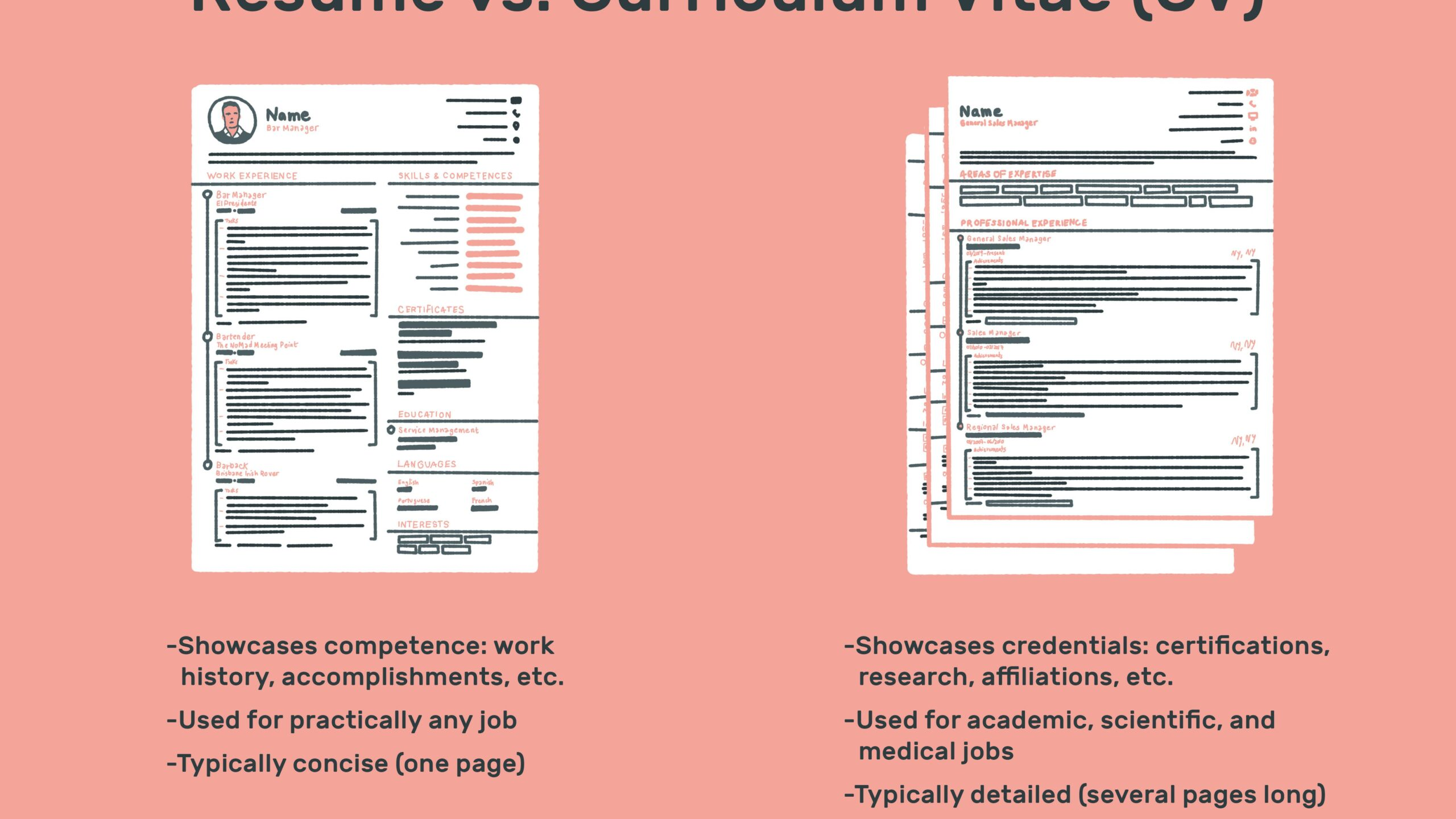 the difference between resume and curriculum vitae another word for cv vs final welder Resume Another Word For Resume