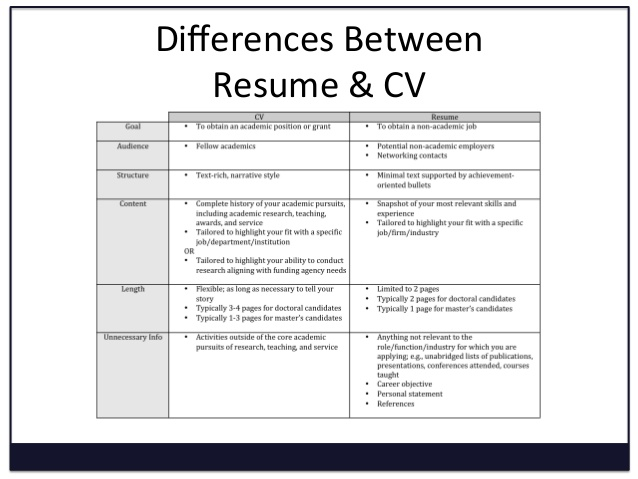 cv resume and differences difference between curriculum vitae biodata converting to Resume Difference Between Curriculum Vitae And Resume And Biodata