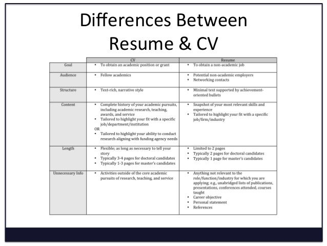 difference between resume and cv of cover letter ran integration engineer now cancel Resume Difference Of Cover Letter And Resume