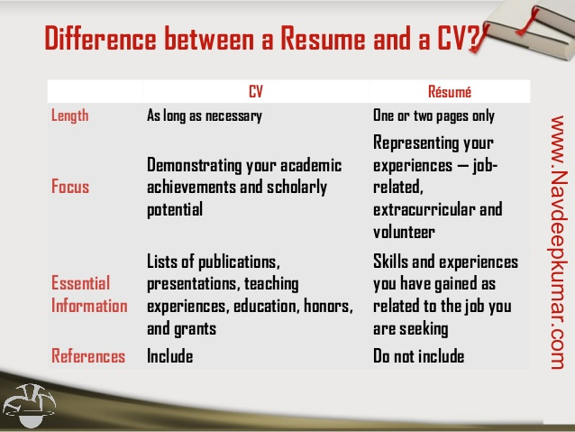 differences between resume cv biodata difference curriculum vitae and vs big data apa Resume Difference Between Curriculum Vitae And Resume And Biodata