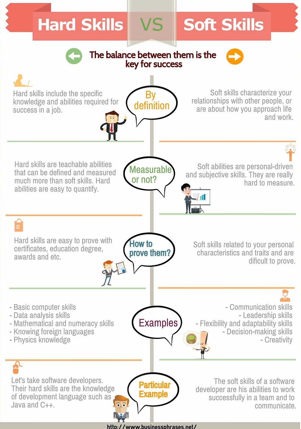 hard skills examples difference from soft customer service resume vs infographic hardware Resume Customer Service Hard Skills Resume