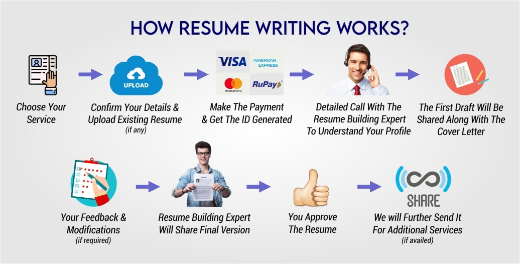 job vision resume writing services professional cv service advertise jobvision min latest Resume Advertise Resume Writing Services