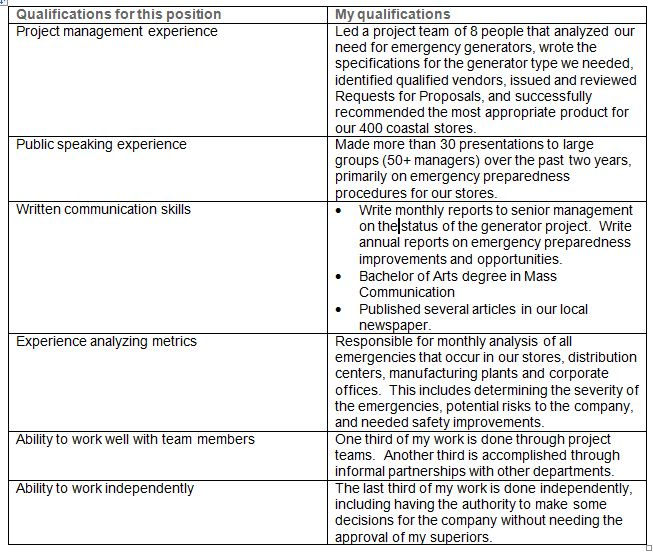nail that cover letter publix jobs blog customer service resume chart verbs for teachers Resume Publix Customer Service Resume