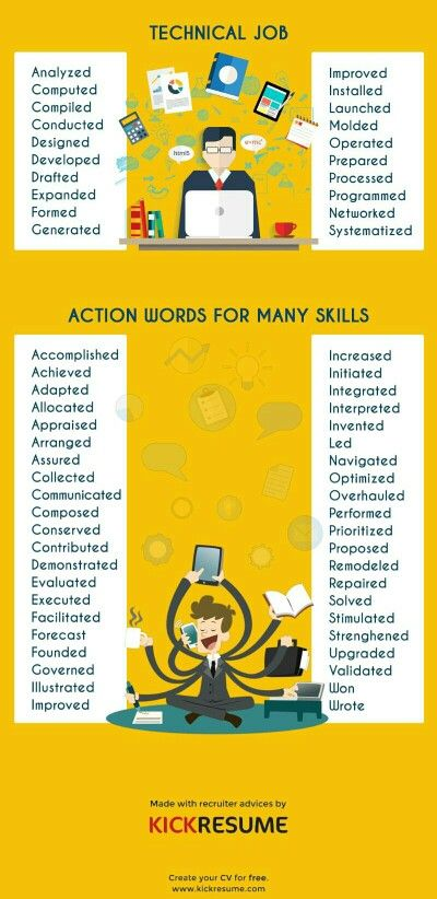 powerful action verbs use in resume kickresume cover letter for marketing jobs words Resume Marketing Resume Action Words
