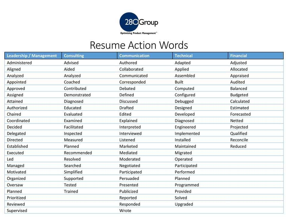 resume action words and phrases builder bartender keywords act marketing for dietary aide Resume Marketing Resume Action Words