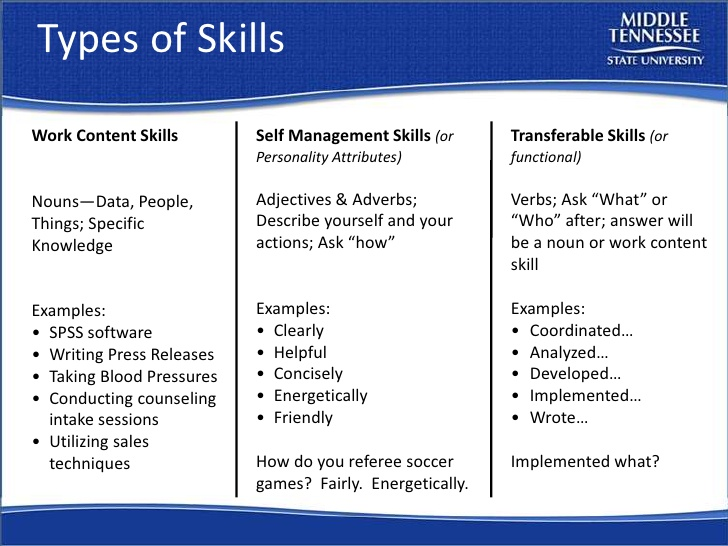 resume adjectives for skills and adverbs workshop mtsu career countdown church pastor Resume Resume Adjectives And Adverbs