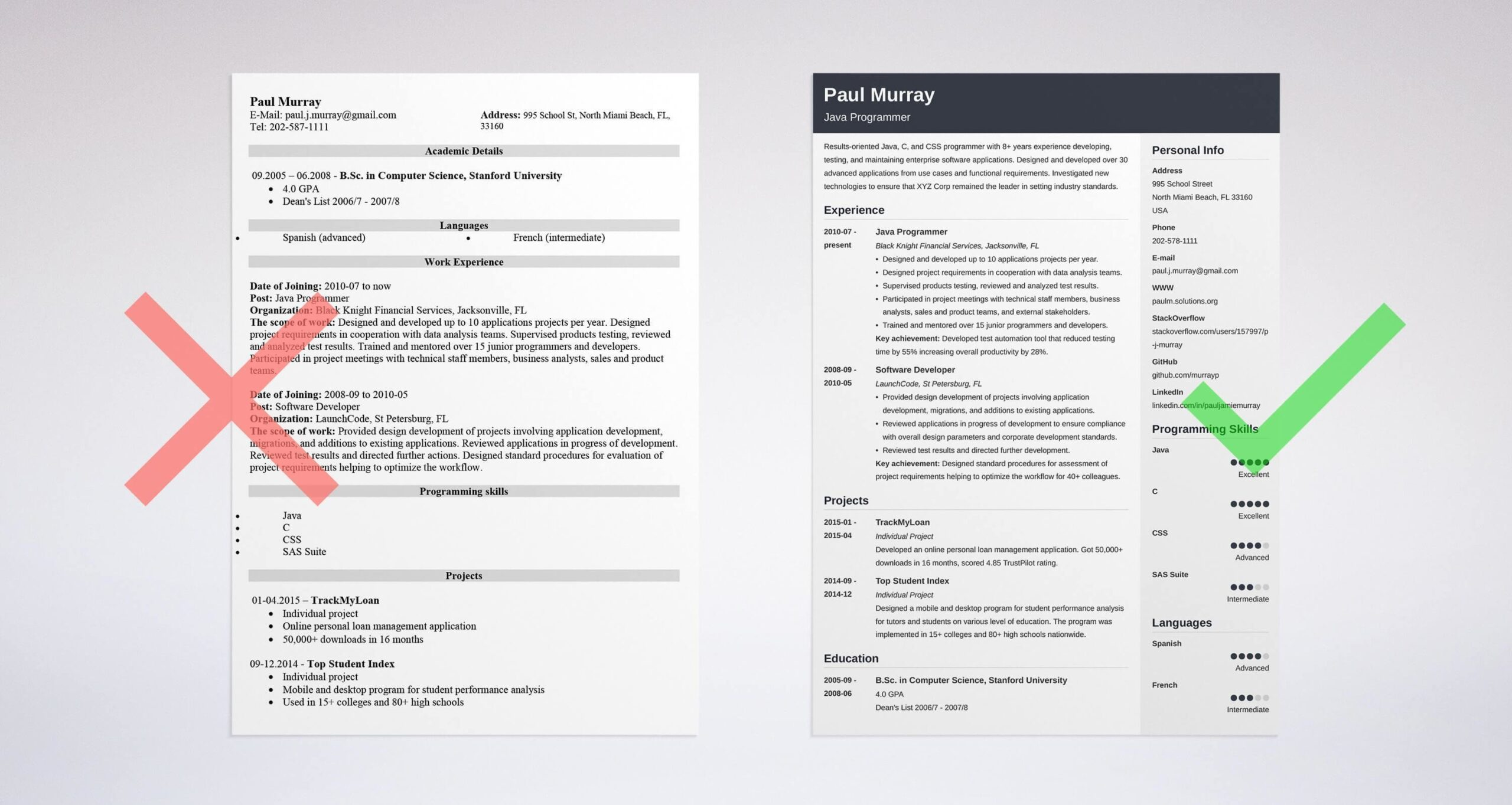 resume dos and don ts checklist for writing programmer donts business analyst sample Resume Checklist For Resume Writing
