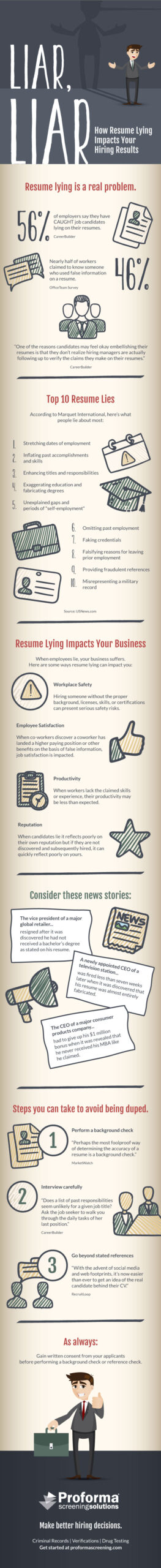 resume lying impacts your hiring results infographic dismissed for on pss final headshot Resume Dismissed For Lying On Resume
