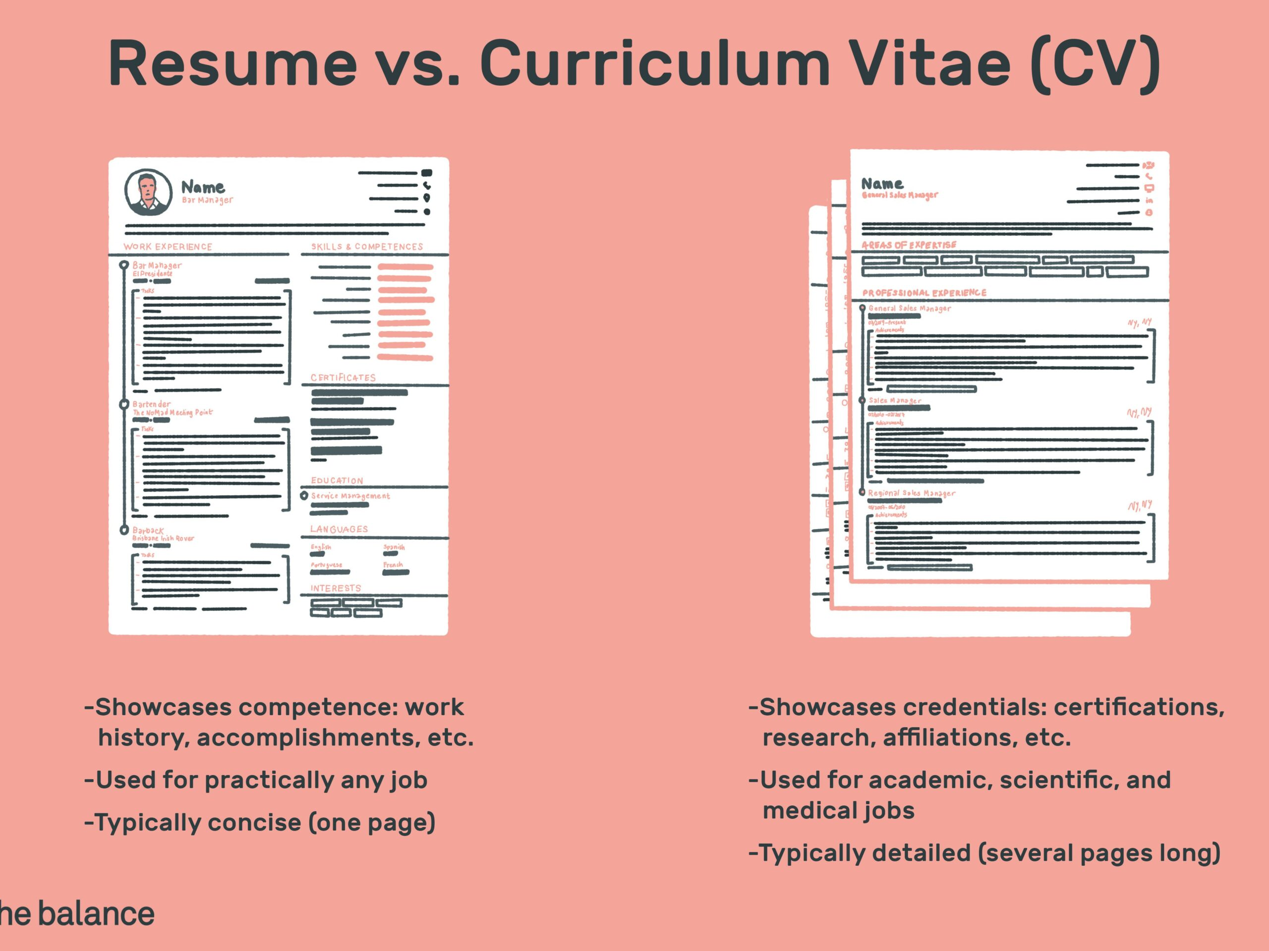 the difference between resume and curriculum vitae biodata cv vs final public service Resume Difference Between Curriculum Vitae And Resume And Biodata