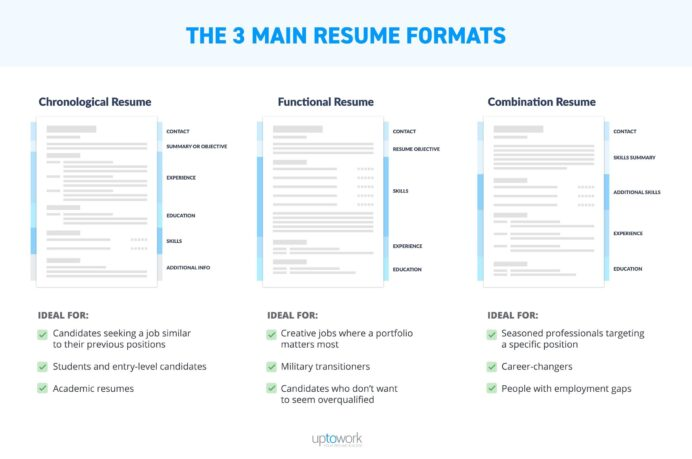 best resume format professional samples step by example of three main formats infographic Resume Step By Step Resume Format
