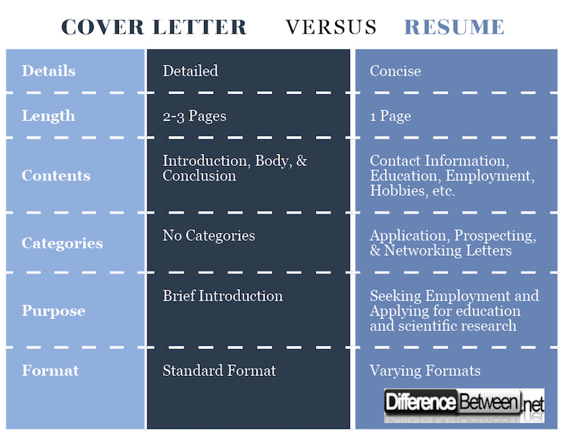 difference between cover letter and resume compare job description versus chronological Resume Compare Job Description And Resume