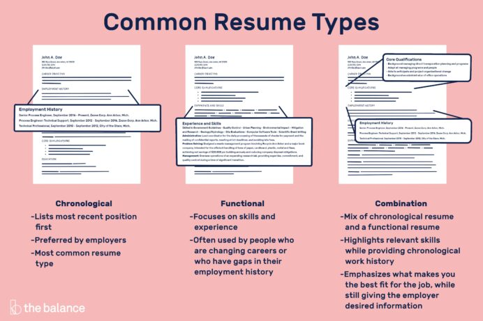 different resume types chronological definition functional combination 2063235v4 putting Resume Chronological Resume Definition