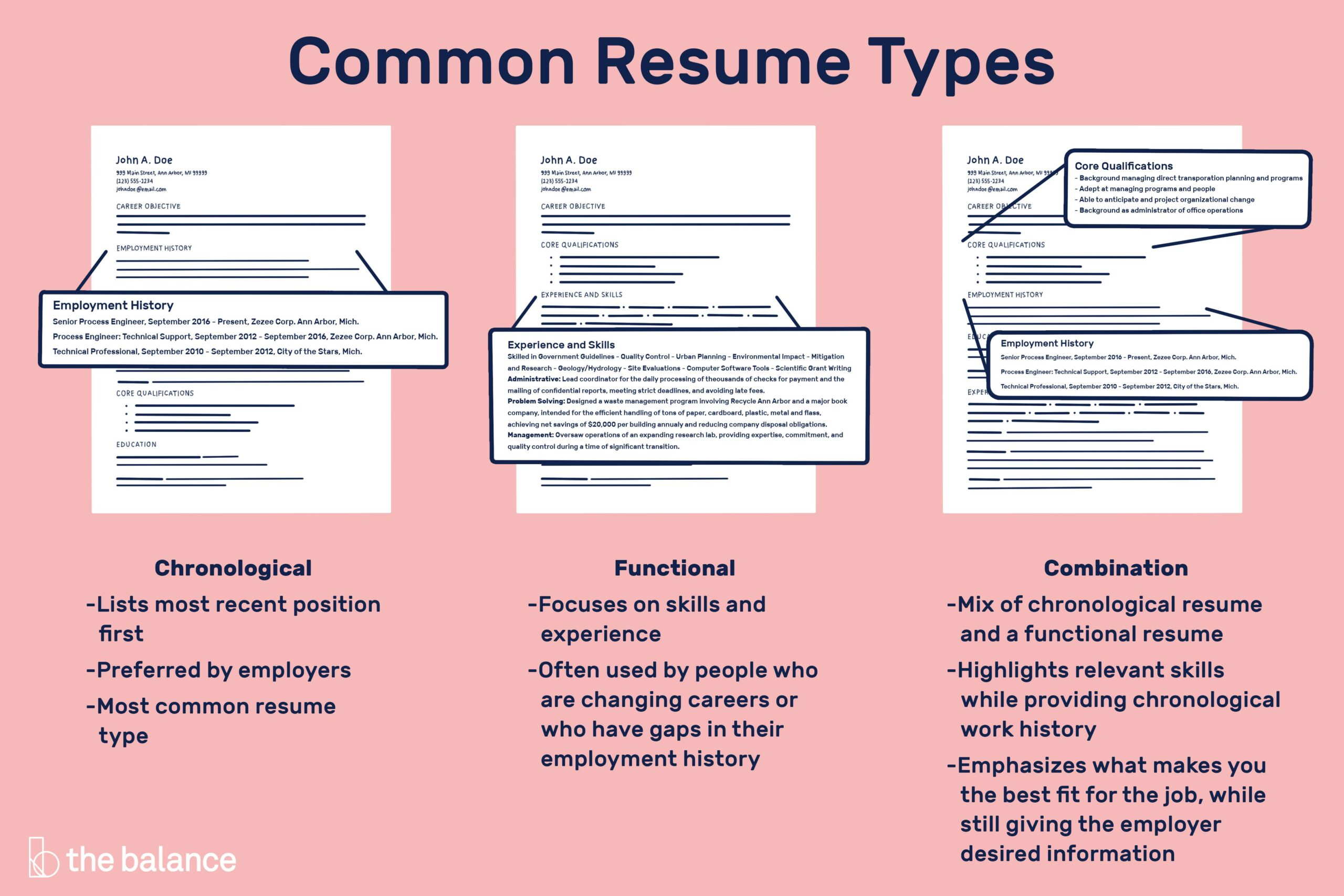 different resume types resumes for employers chronological functional combination Resume Online Resumes For Employers