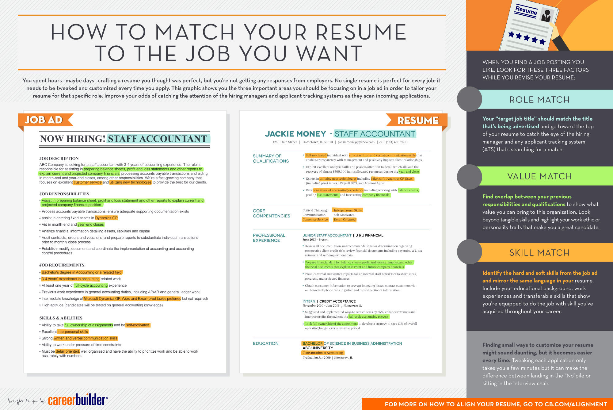infographic matching your resume to the job you want careerbuilder free and description Resume Free Resume And Job Description Match