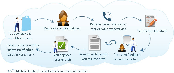 professional cv writing service in dubai and getmejob distribution services resume cost Resume Resume Writing Services Cost