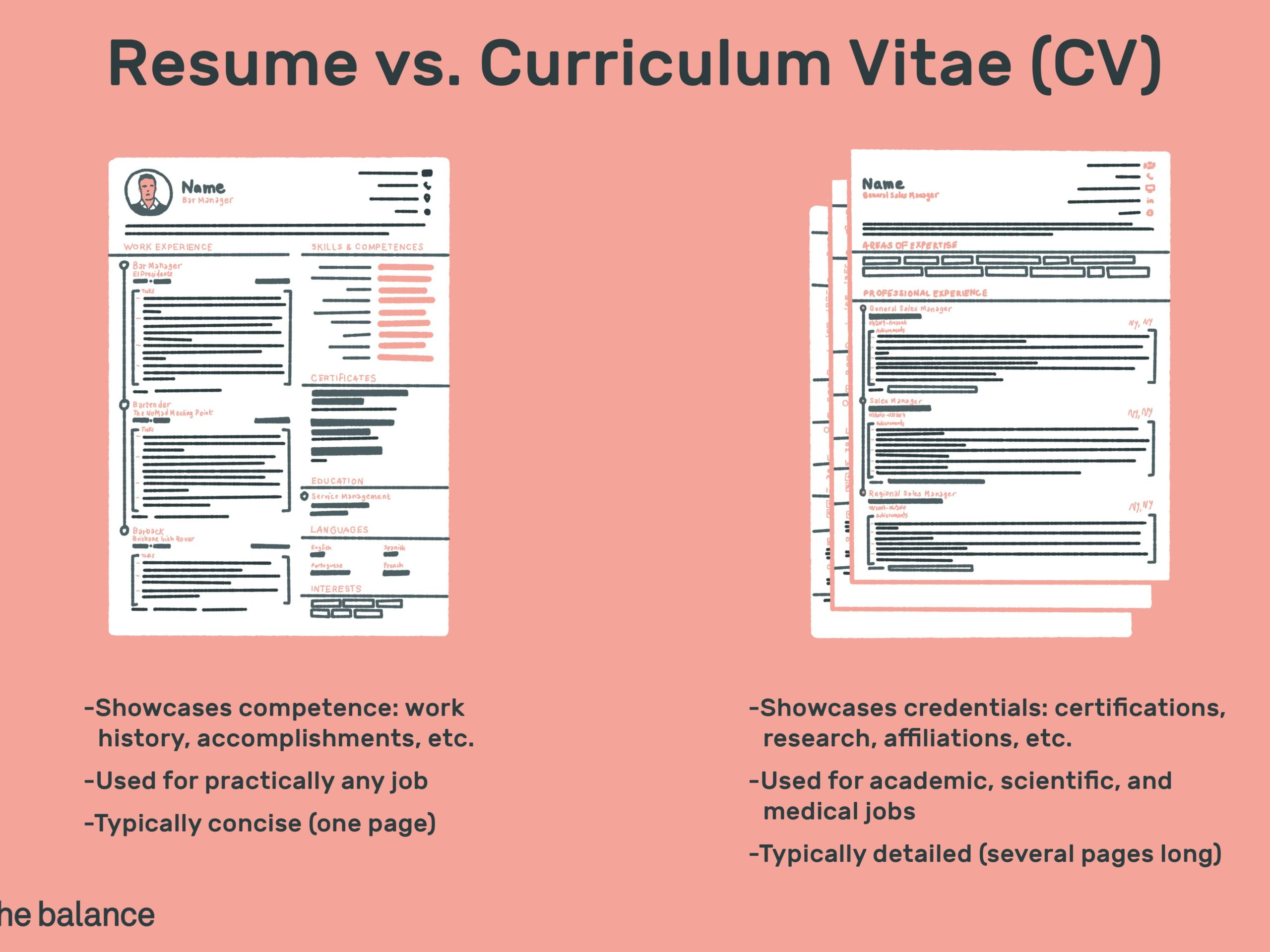 resume the difference betweenme and curriculum vitae cv writing coloring free sample food Resume Resume Writing Software Free