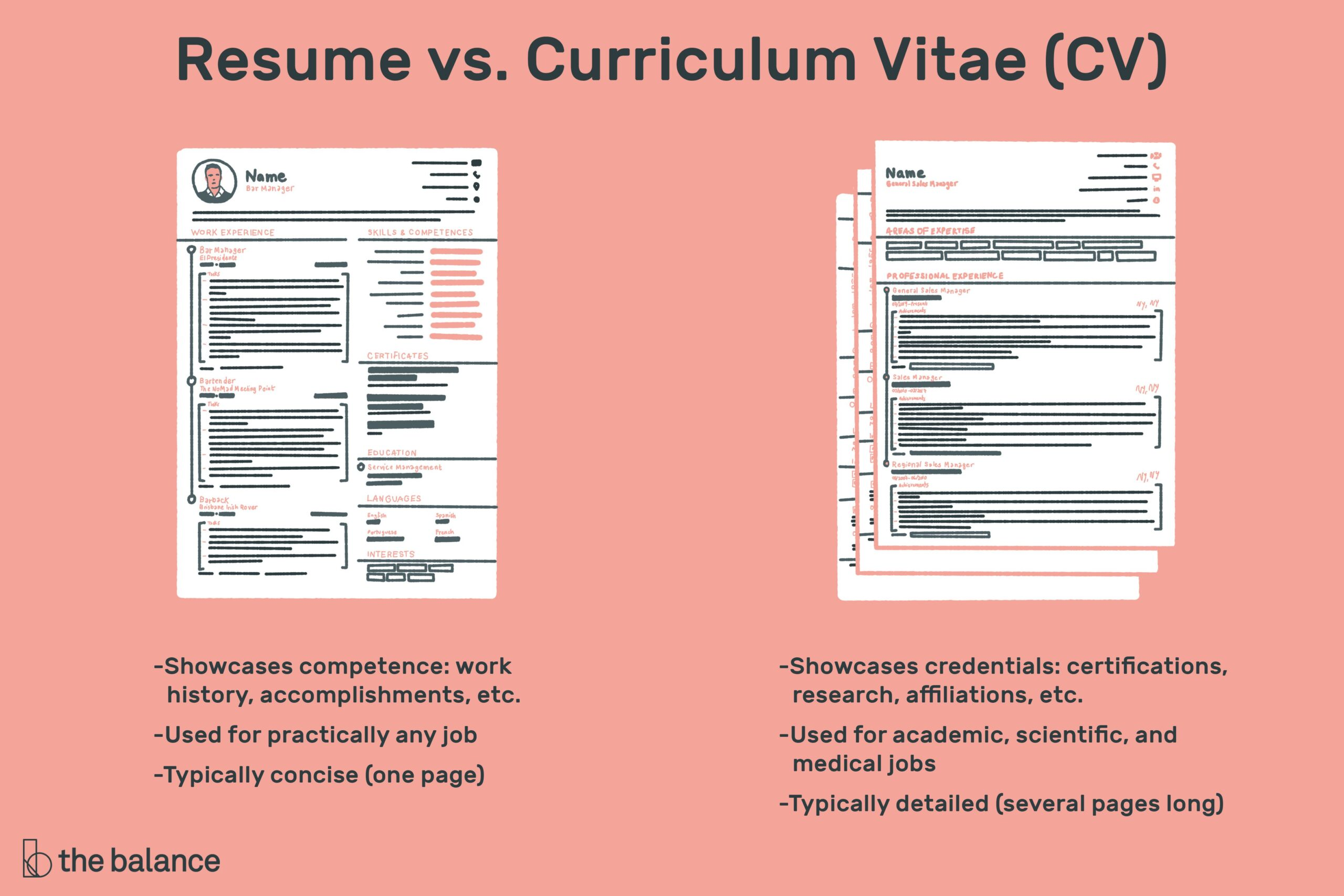 the difference between resume and curriculum vitae compare job description cv vs final Resume Compare Job Description And Resume