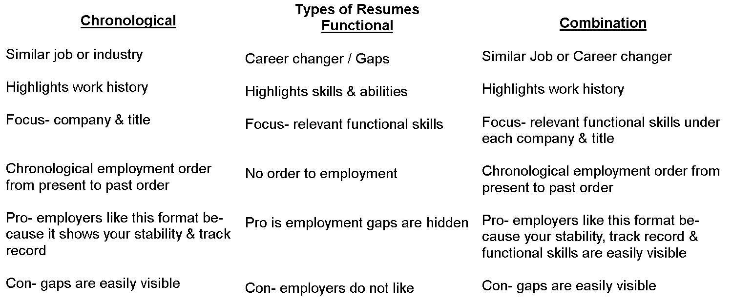 there are three different types of resumes gg5uzcmgimctk2fngtqrqrzu resume structure Resume Different Types Of Resumes