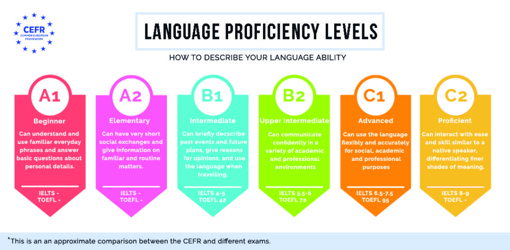 to write about language skills on your cv academia inglés fluency house levels of resume Resume Levels Of Skills On Resume