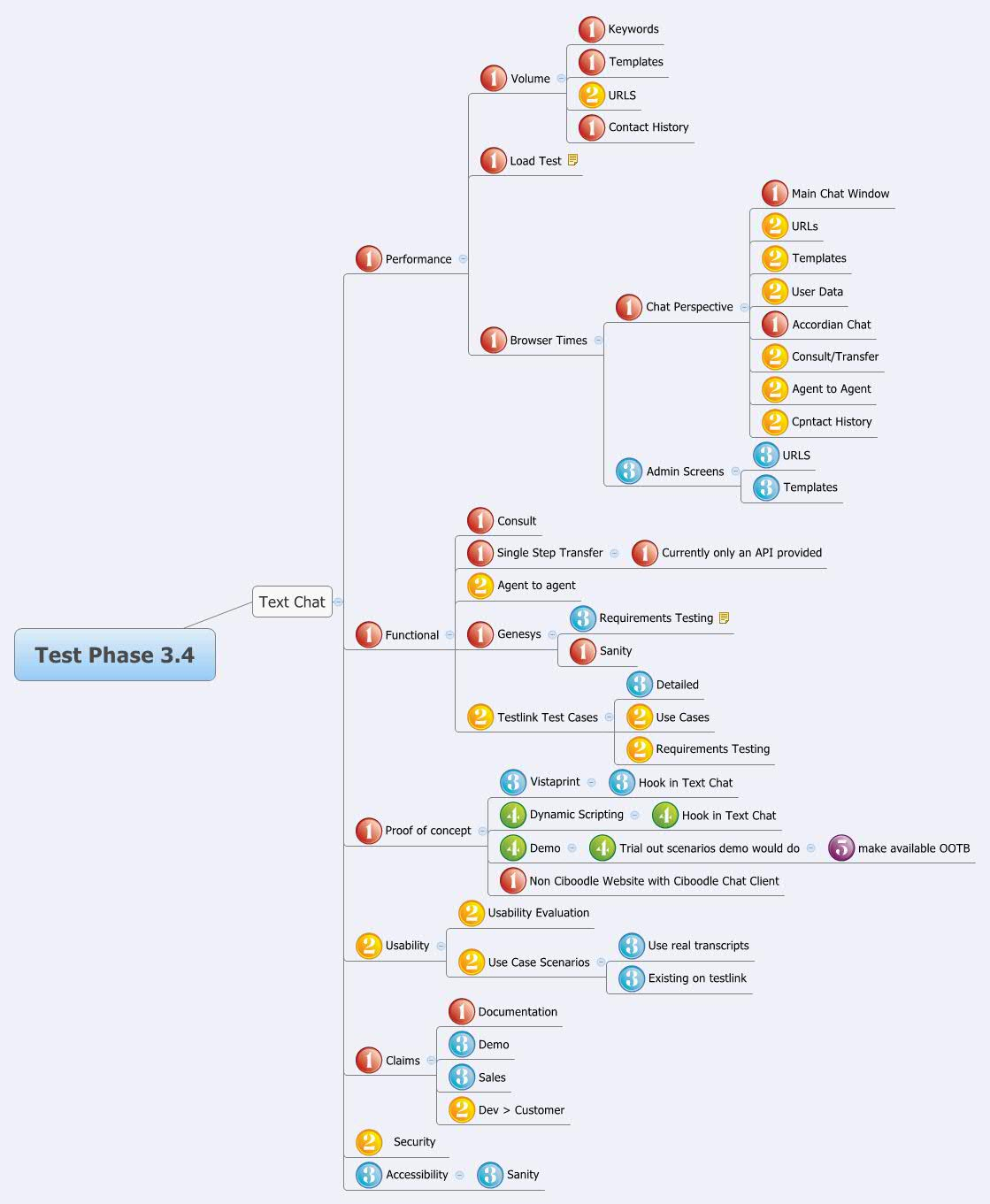 mind mapping map resume template test phase freelance writer typing speed on free blank Resume Mind Map Resume Template
