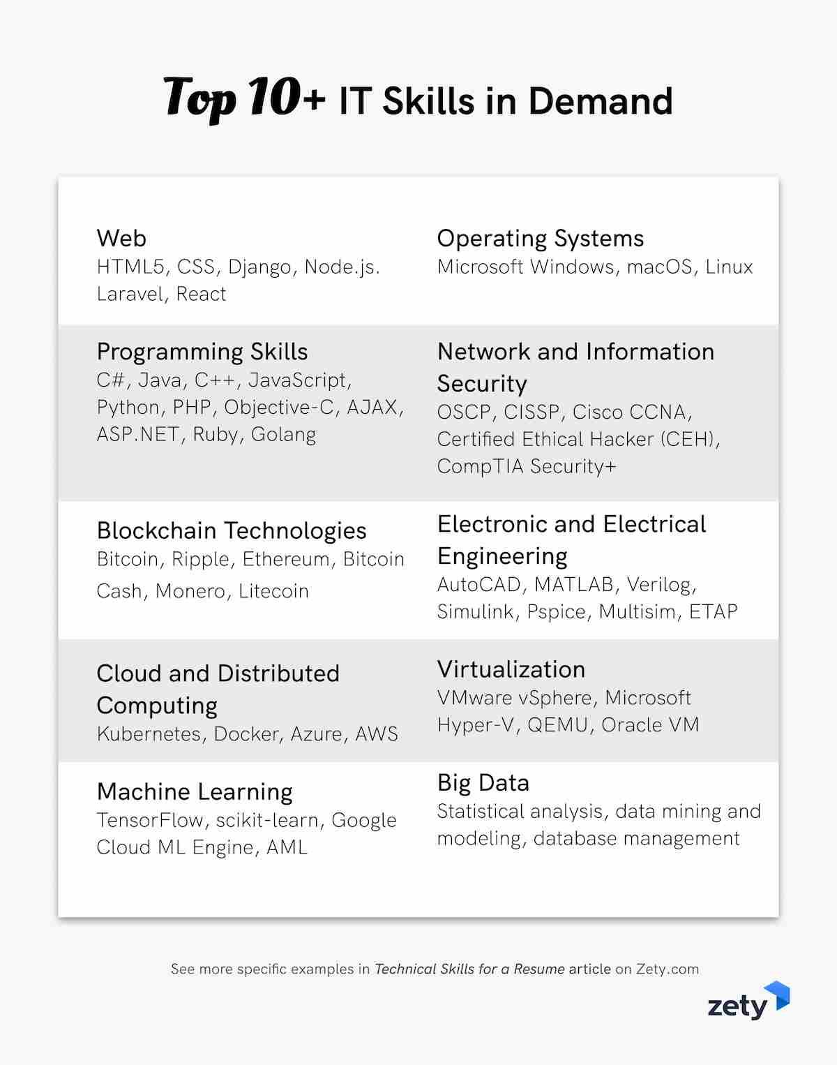 technical skills for resume with examples blockchain technology top it in demand can you Resume Blockchain Technology Resume